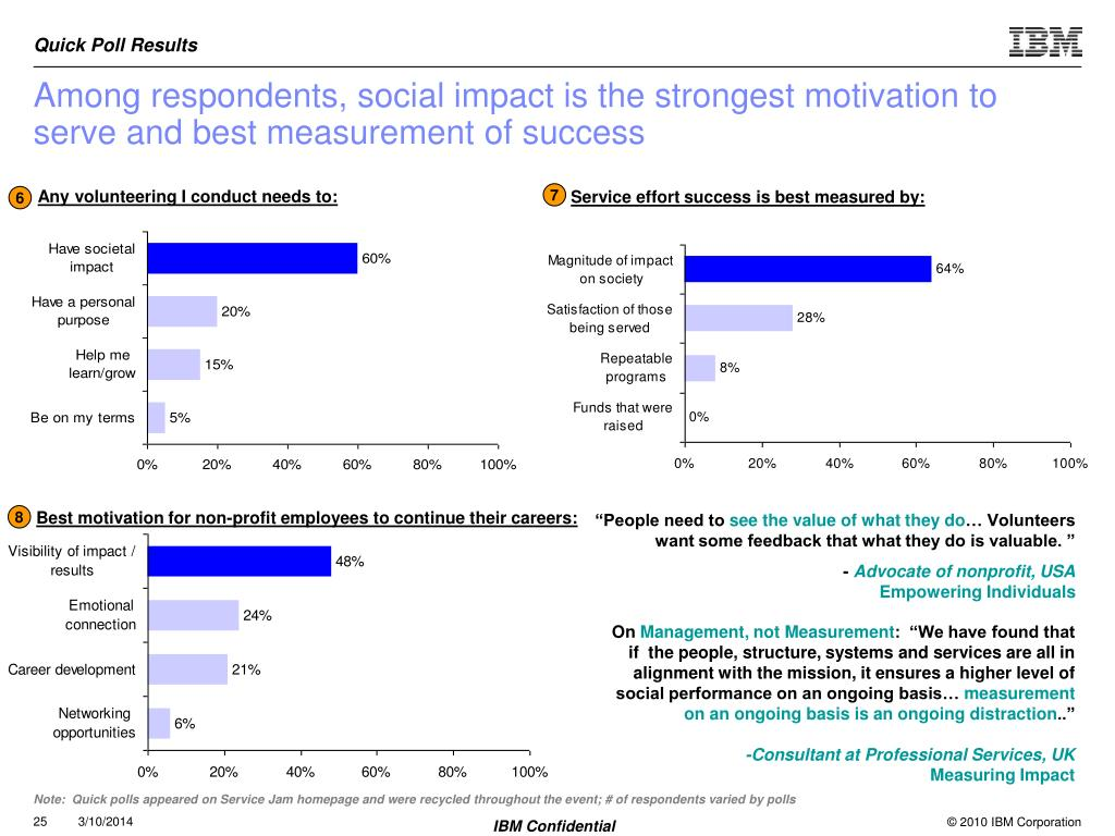 Among respondents, social impact is the strongest motivation to serve and best measurement of success