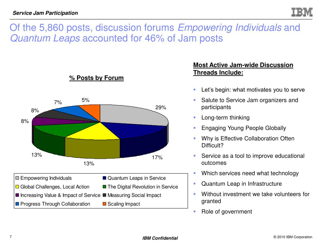 Of the 5,860 posts, discussion forums