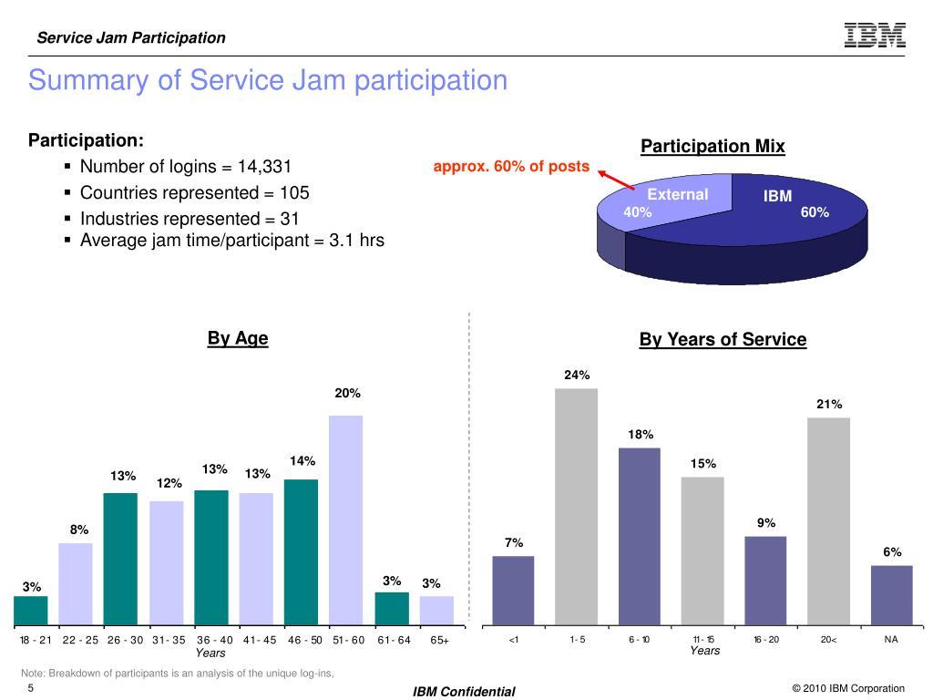 Summary of Service Jam participation
