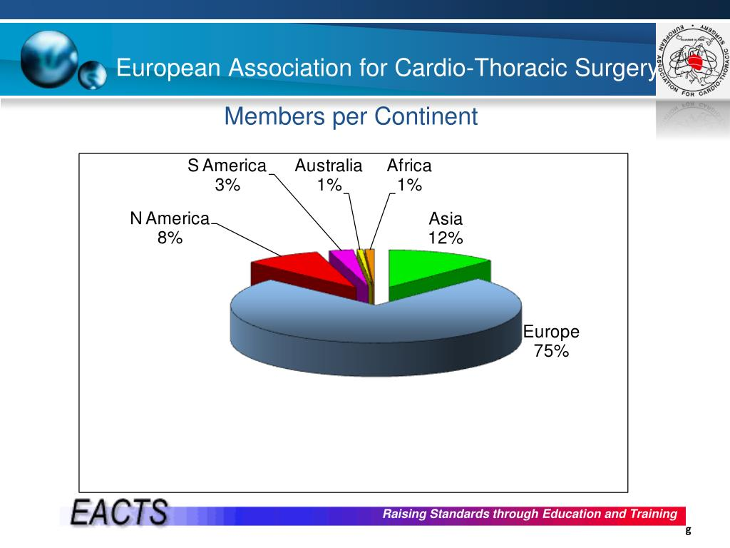 European Association for Cardio-Thoracic Surgery