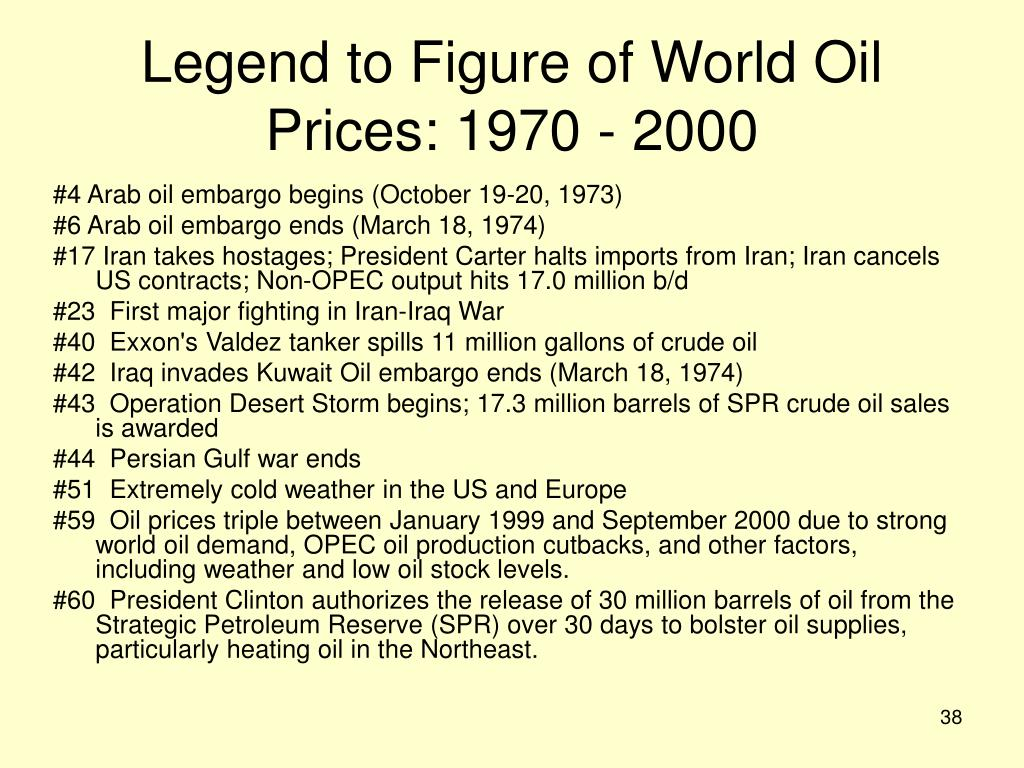 Legend to Figure of World Oil Prices: 1970 - 2000