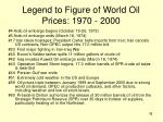 legend to figure of world oil prices 1970 2000