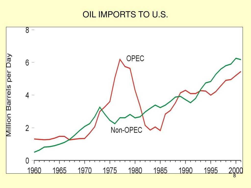 OIL IMPORTS TO U.S.