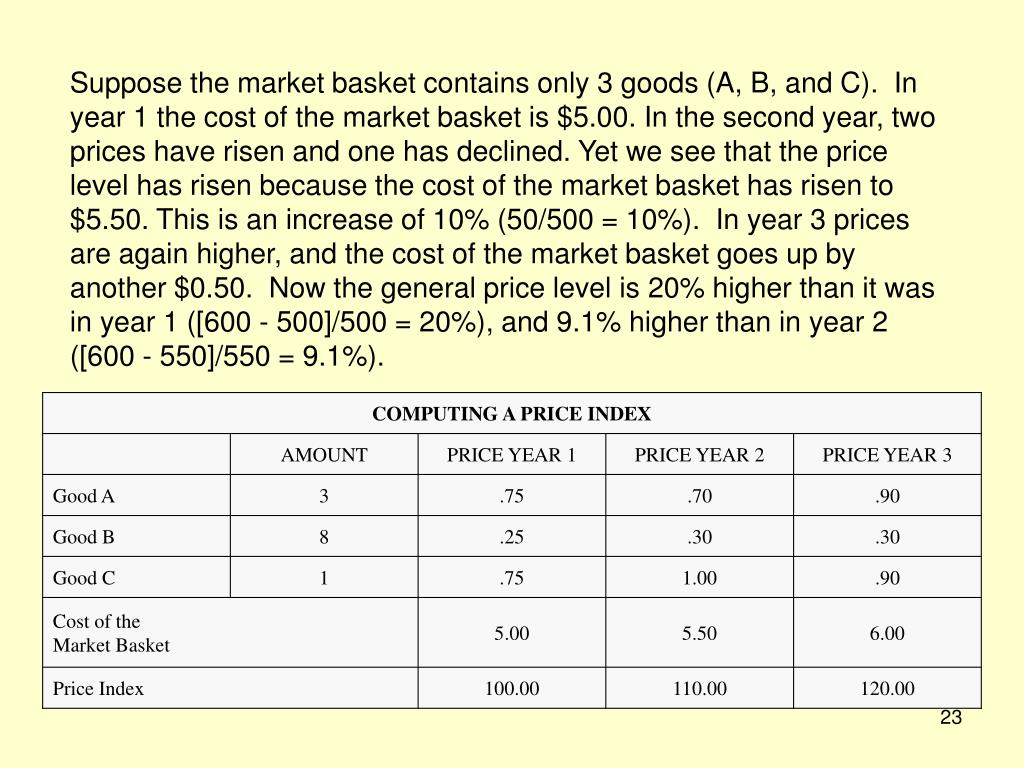 Suppose the market basket contains only 3 goods (A, B, and C).  In year 1 the cost of the market basket is $5.00. In the second year, two prices have risen and one has declined. Yet we see that the price level has risen because the cost of the market basket has risen to $5.50. This is an increase of 10% (50/500 = 10%).  In year 3 prices are again higher, and the cost of the market basket goes up by another $0.50.  Now the general price level is 20% higher than it was in year 1 ([600 - 500]/500 = 20%), and 9.1% higher than in year 2 ([600 - 550]/550 = 9.1%).
