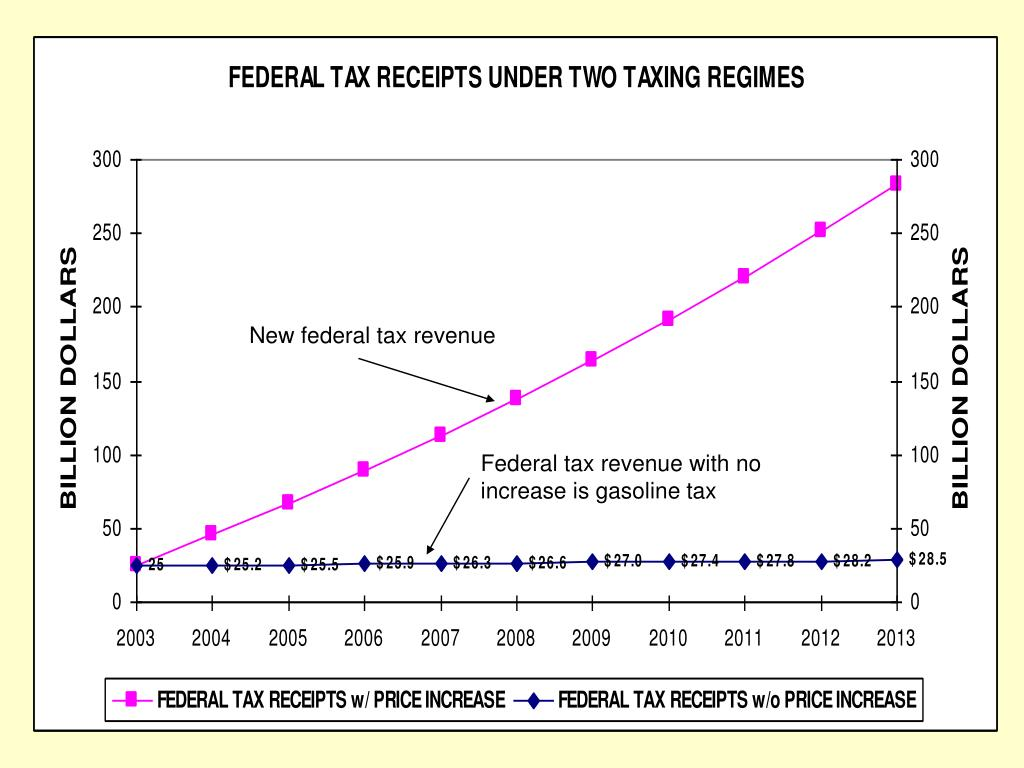 New federal tax revenue