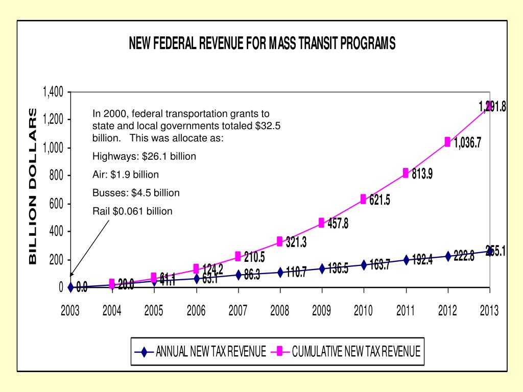 In 2000, federal transportation grants to state and local governments totaled $32.5 billion.   This was allocate as: