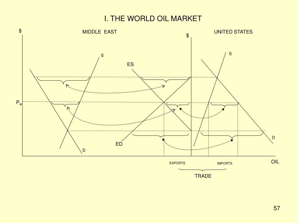 I. THE WORLD OIL MARKET