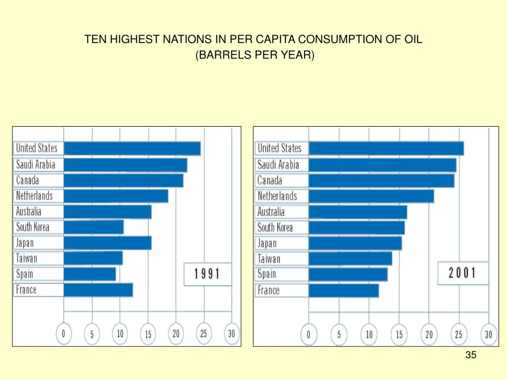 TEN HIGHEST NATIONS IN PER CAPITA CONSUMPTION OF OIL