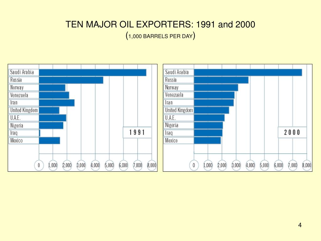 TEN MAJOR OIL EXPORTERS: 1991 and 2000