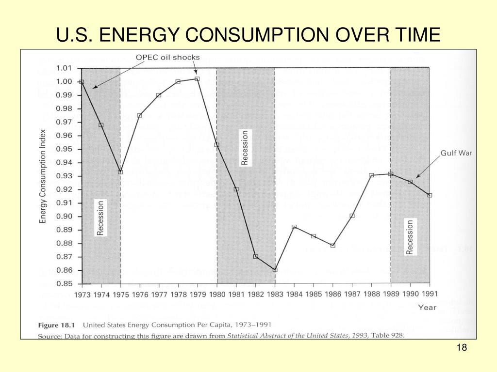 U.S. ENERGY CONSUMPTION OVER TIME