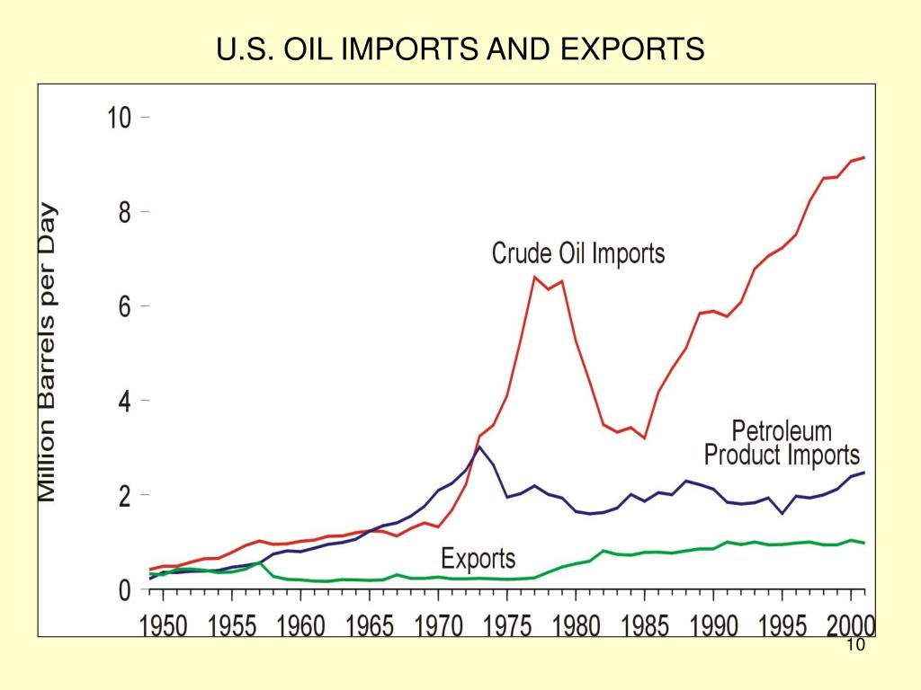 U.S. OIL IMPORTS AND EXPORTS