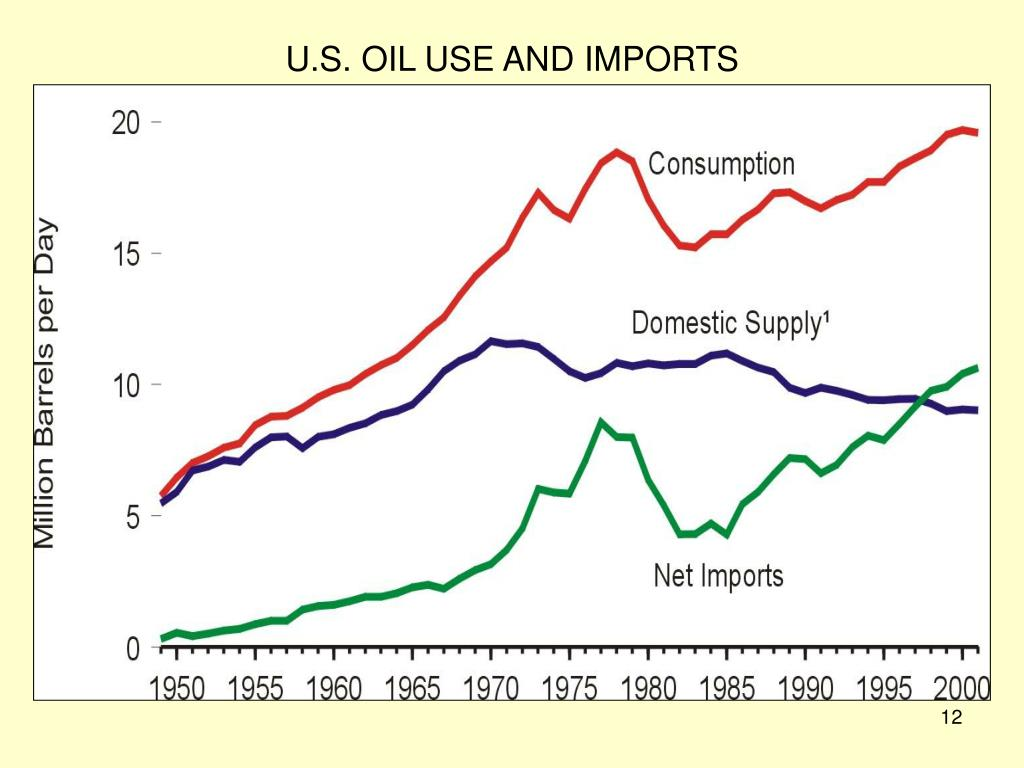 U.S. OIL USE AND IMPORTS