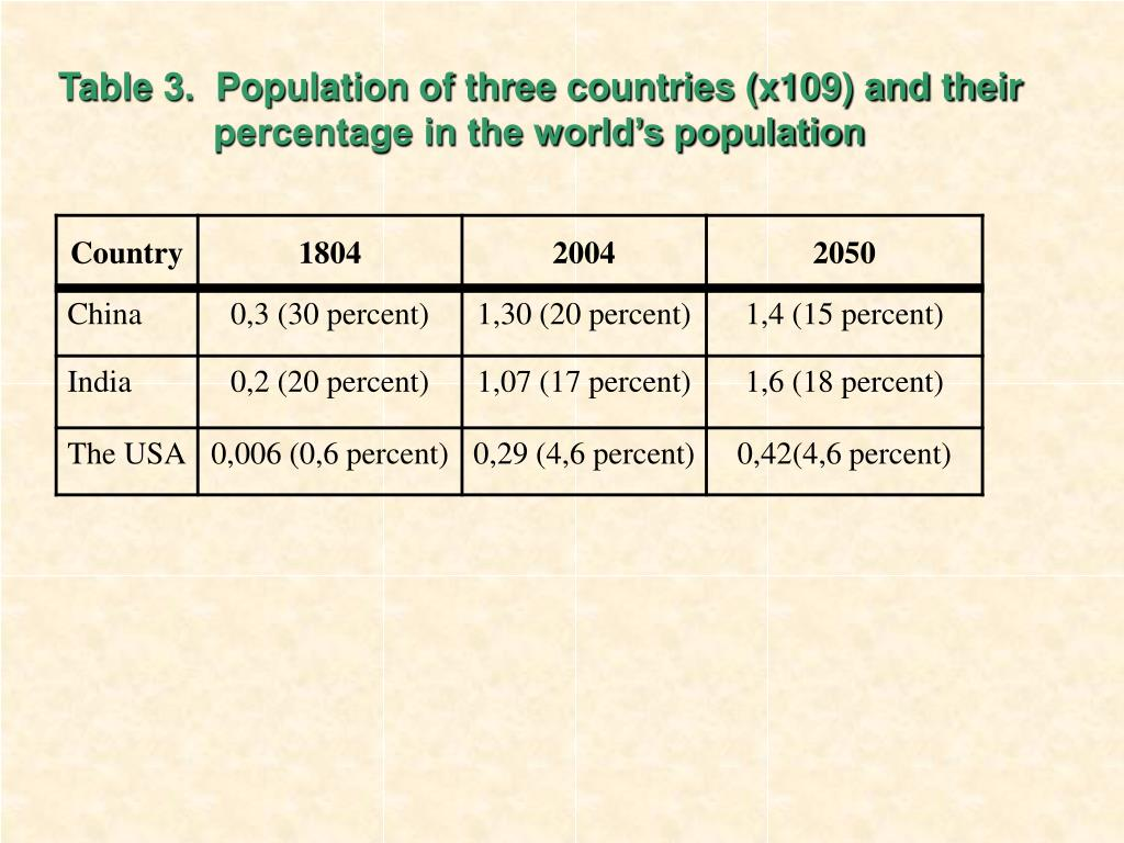 Table 3.  Population of three countries (x109) and their