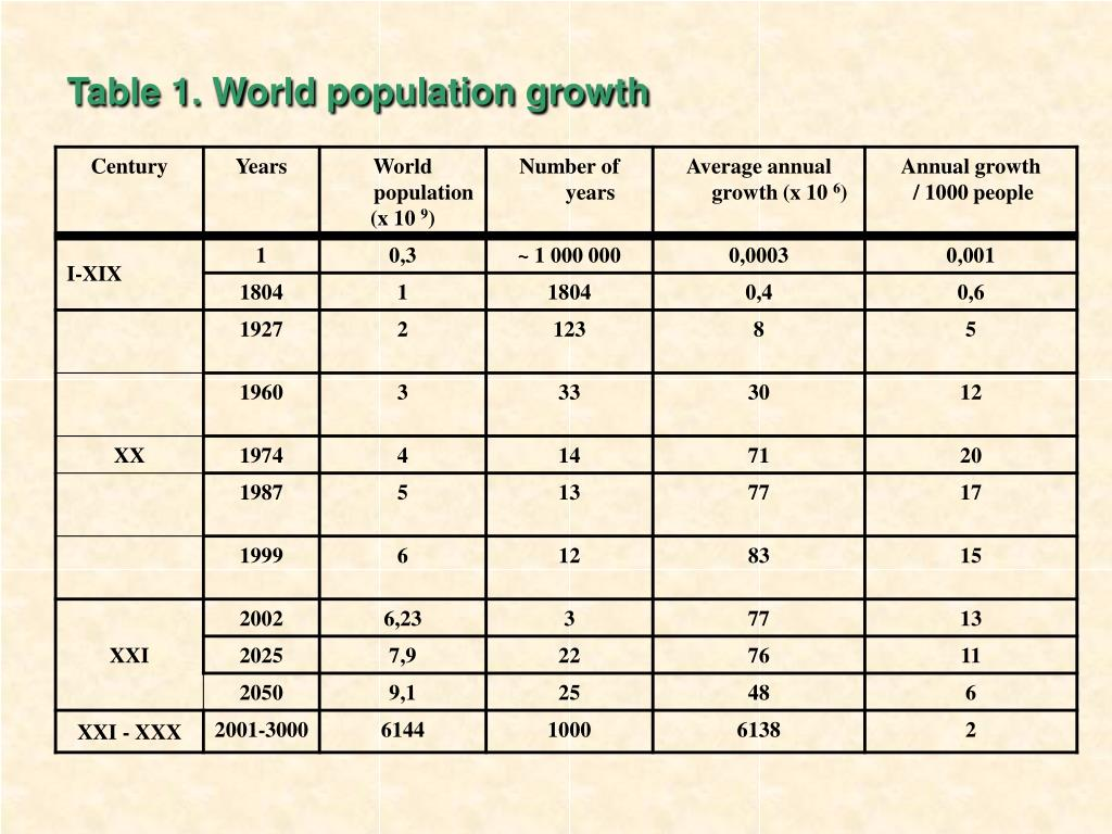 Table 1. World population growth
