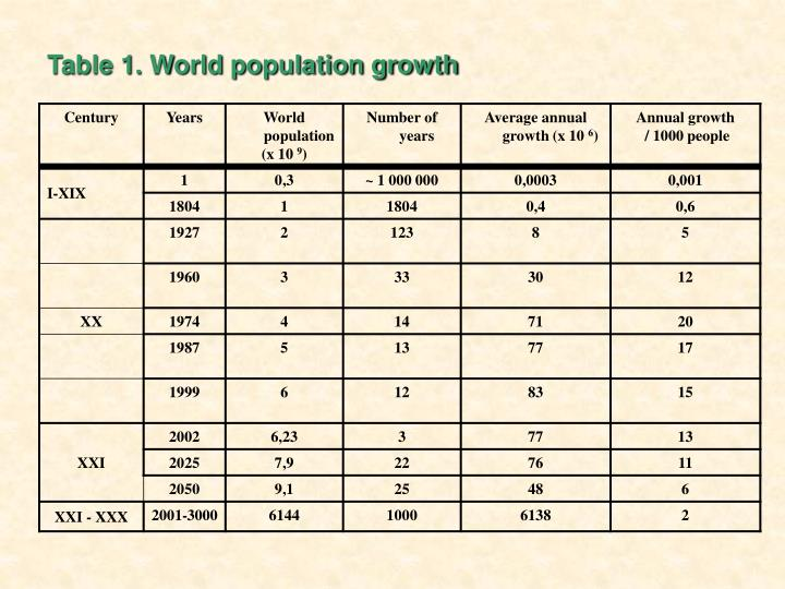 Table 1 world population growth