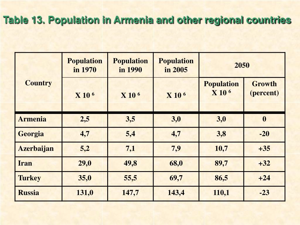 Table 13. Population in Armenia and other regional countries