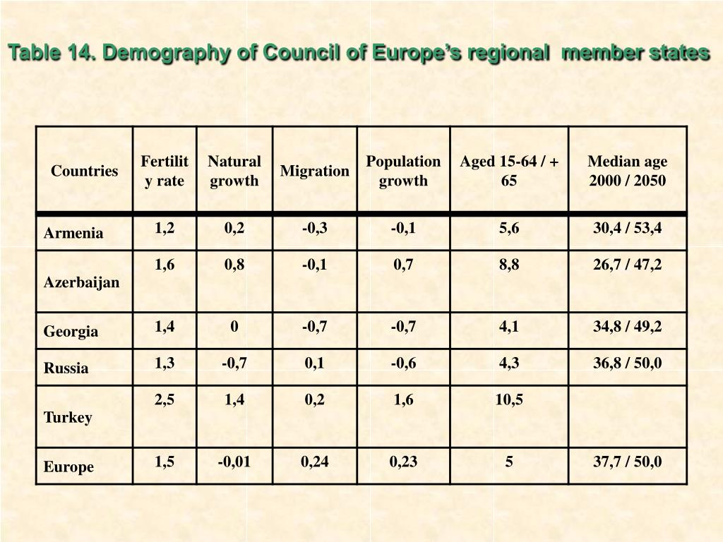 Table 14. Demography of Council of Europe's regional  member states