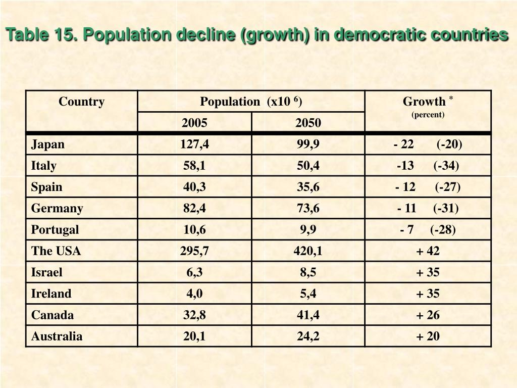 Table 15. Population decline (growth) in democratic countries