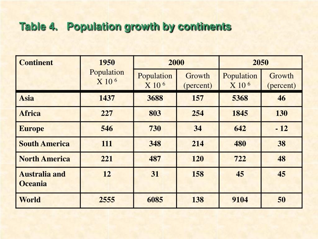 Table 4.   Population growth by continents