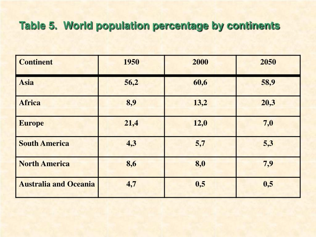 Table 5.  World population percentage by continents
