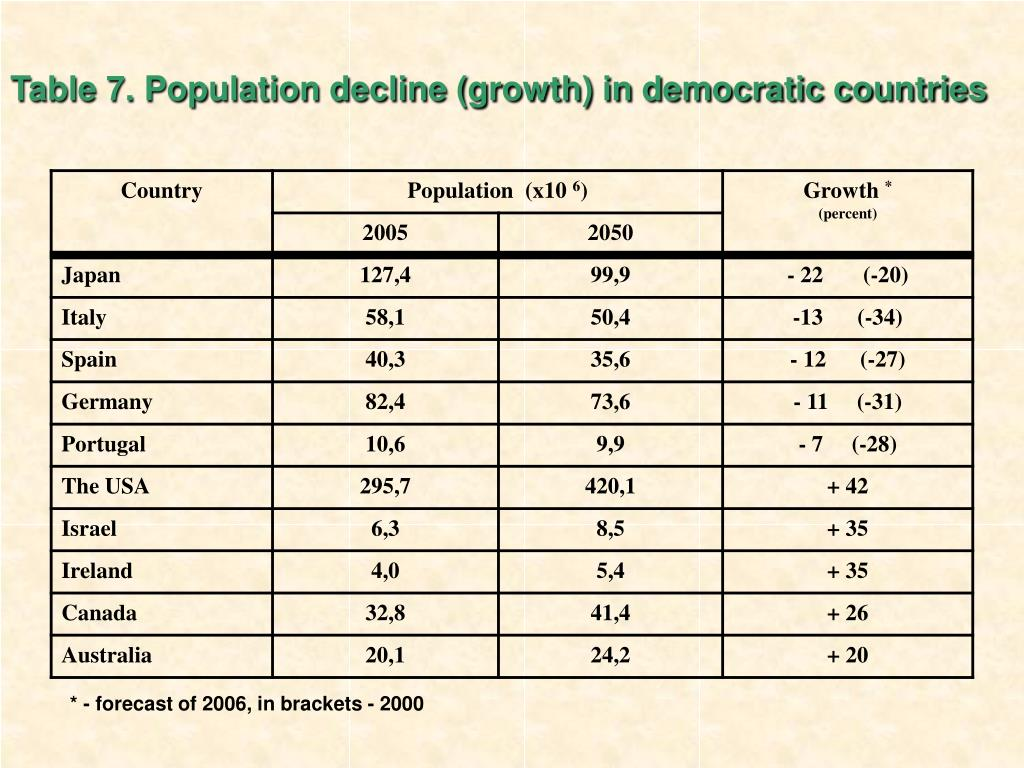 Table 7. Population decline (growth) in democratic countries