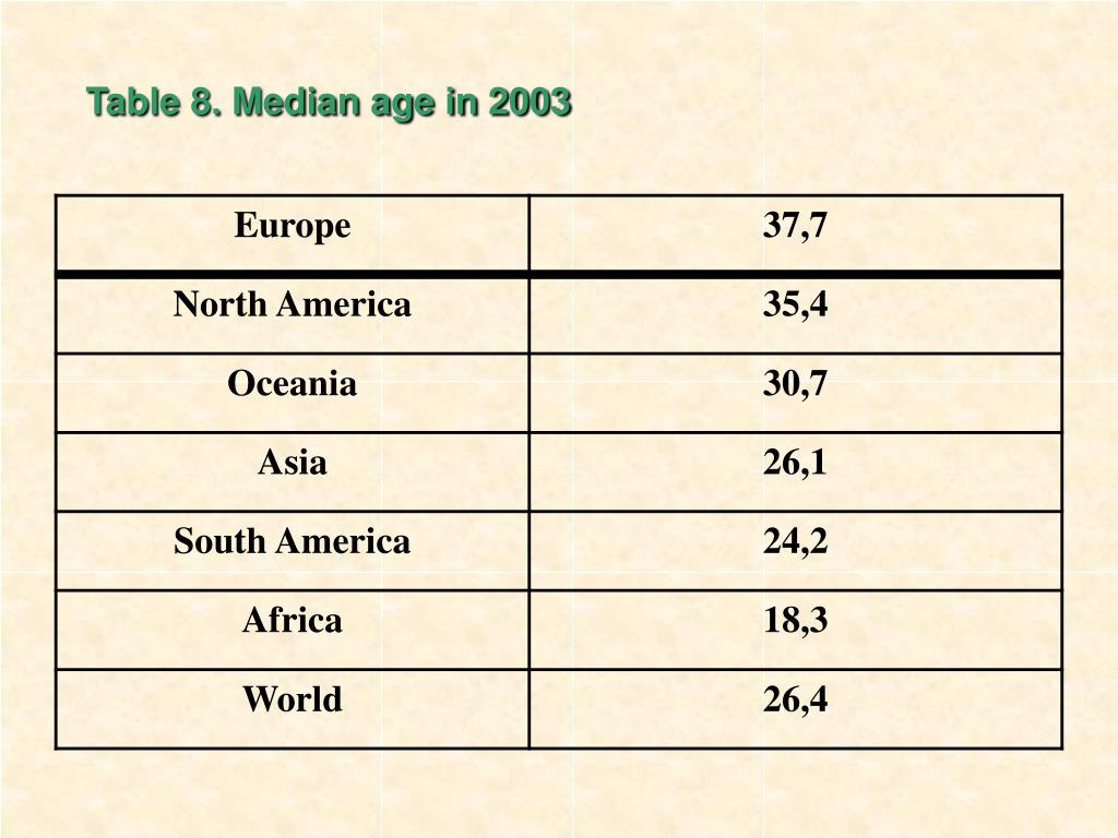 Table 8. Median age in 2003