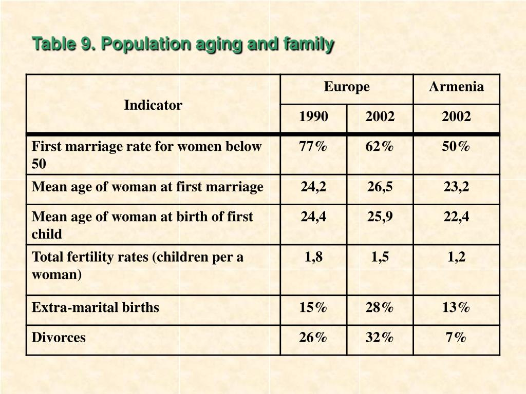 Table 9. Population aging and family