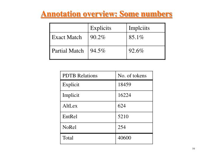 Annotation overview: Some numbers