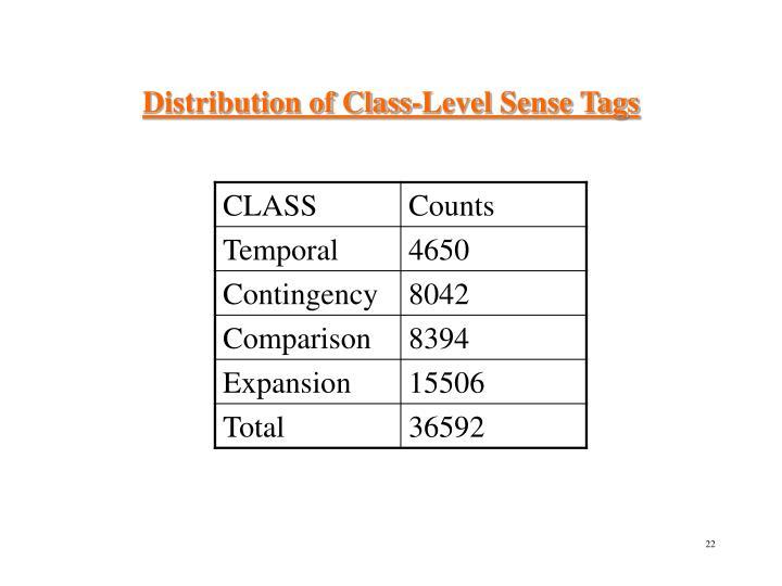 Distribution of Class-Level Sense Tags