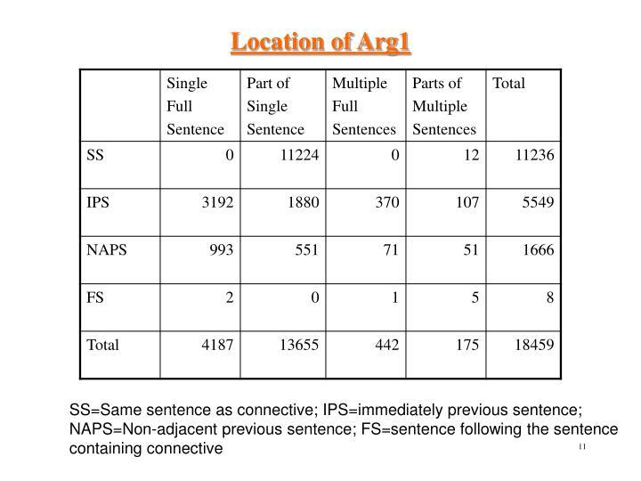 Location of Arg1