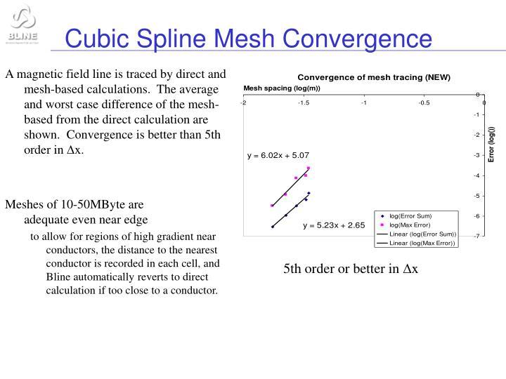 Cubic Spline Mesh Convergence