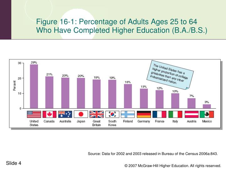 Figure 16-1: Percentage of Adults Ages 25 to 64 Who Have Completed Higher Education (B.A./B.S.)