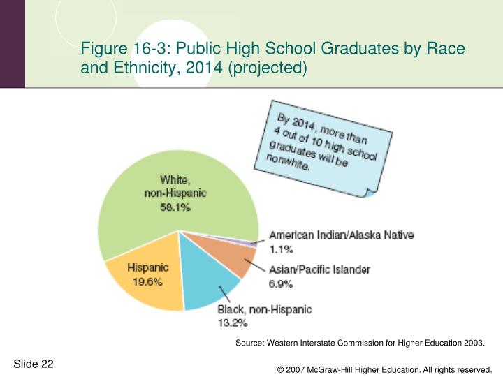 Figure 16-3: Public High School Graduates by Race and Ethnicity, 2014 (projected)