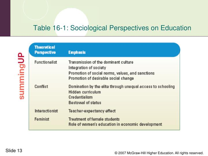 Table 16-1: Sociological Perspectives on Education