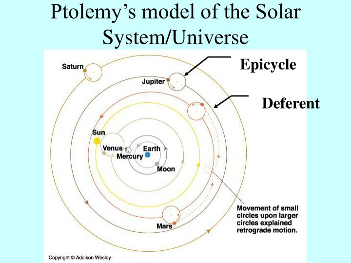 ptolemaic model of the solar system - photo #26