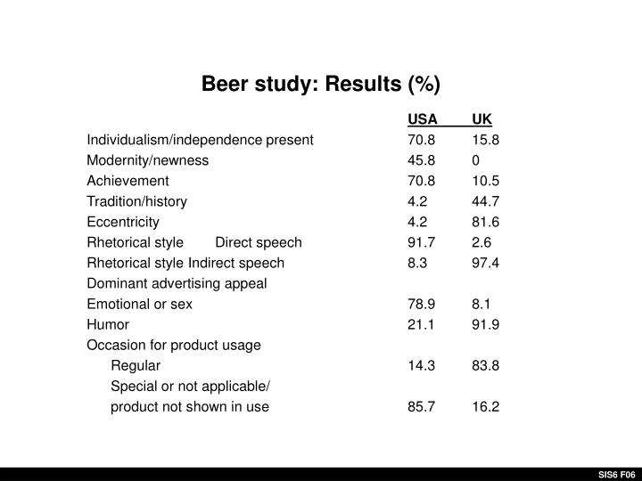 Beer study: Results (%)