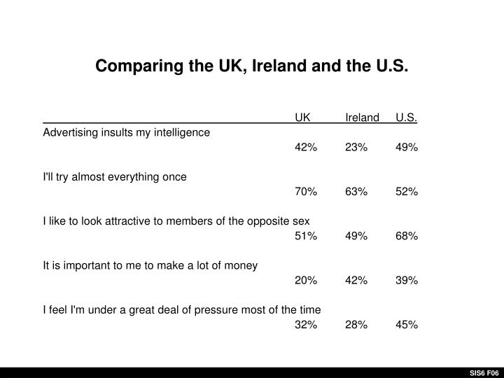 Comparing the UK, Ireland and the U.S.