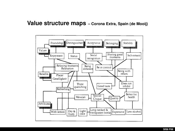 Value structure maps