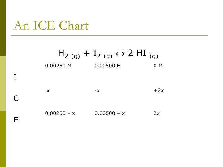 An ICE Chart