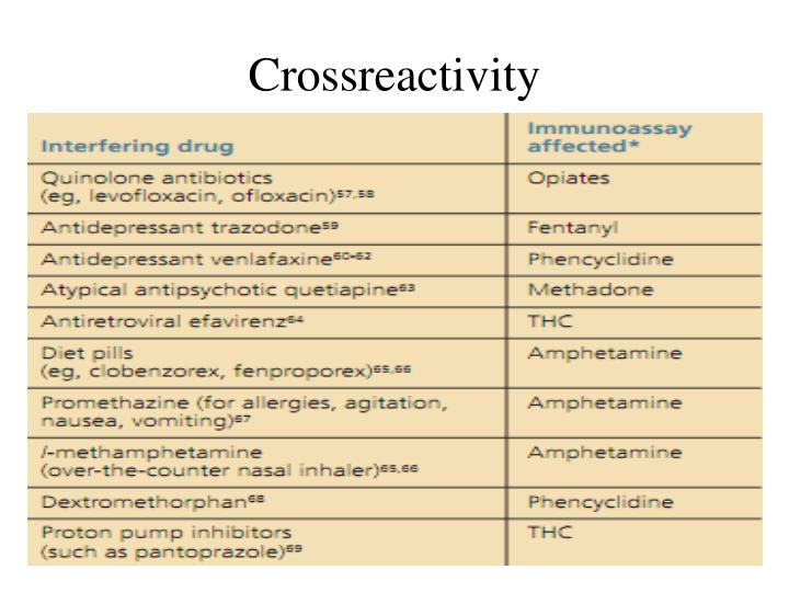 Crossreactivity