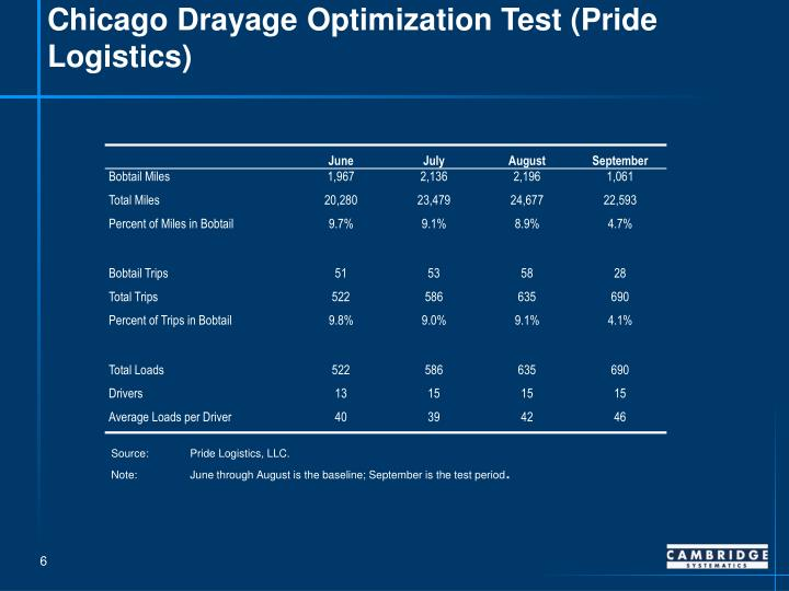 Chicago Drayage Optimization