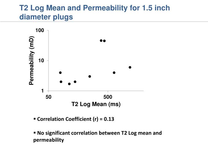 T2 Log Mean and Permeability for 1.5 inch diameter plugs