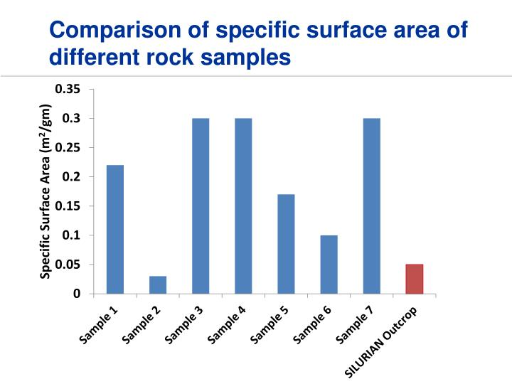 Comparison of specific surface area of