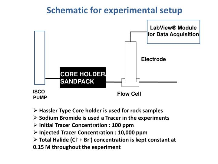 Schematic for experimental setup
