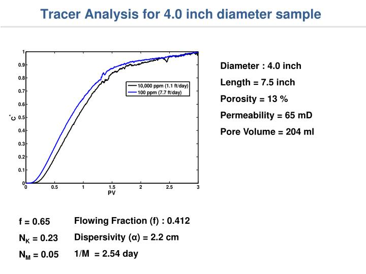 Tracer Analysis for 4.0 inch diameter sample