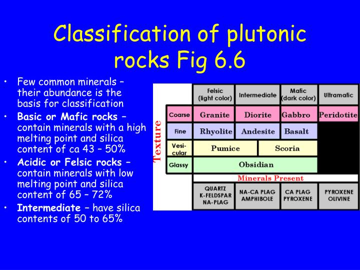 Classification of plutonic rocks Fig 6.6