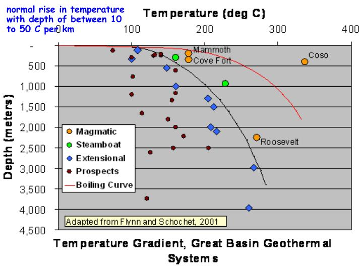 normal rise in temperature with depth of between 10 to 50 C per km