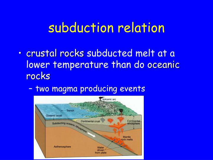subduction relation