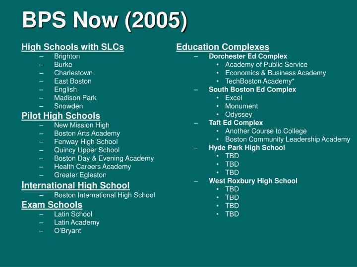 BPS Now (2005)