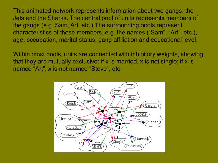 """This animated network represents information about two gangs: the Jets and the Sharks. The central pool of units represents members of the gangs (e.g. Sam, Art, etc.) The surrounding pools represent characteristics of these members, e.g. the names (""""Sam"""", """"Art"""", etc.), age, occupation, marital status, gang affiliation and educational level."""